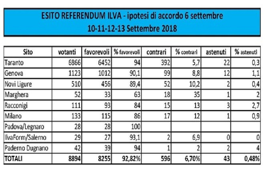 Referendum in ilva: i sì sfiorano il 93%
