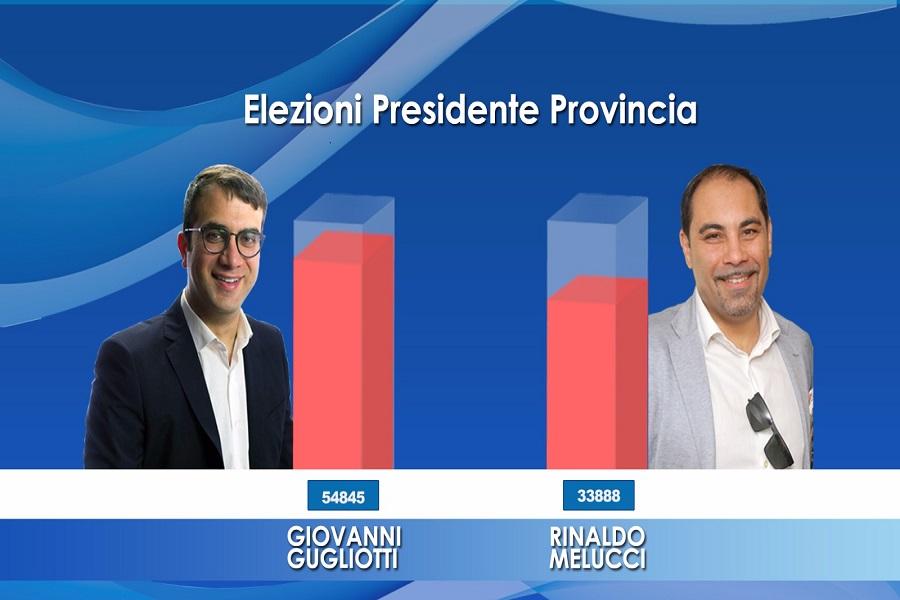 Vince Gugliotti, perde l'arroganza al potere