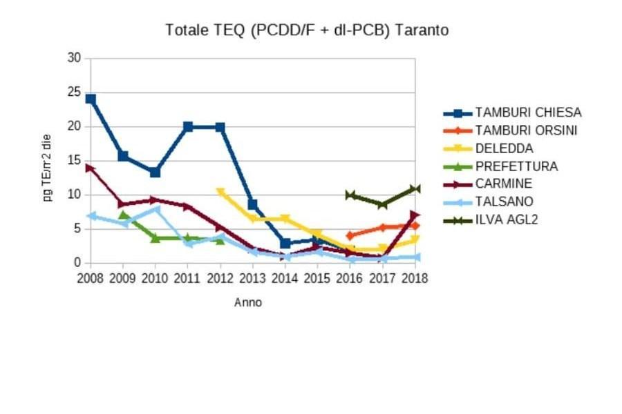 Inquinamento a Taranto: nulla è cambiato