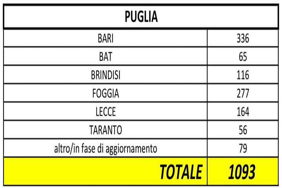Coronavirus, ecco l'aggiornamento in Puglia
