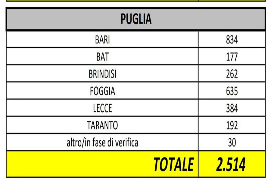 Coronavirus, in Puglia solo 70 nuovi contagi. 2 casi a Taranto, si sale a 192