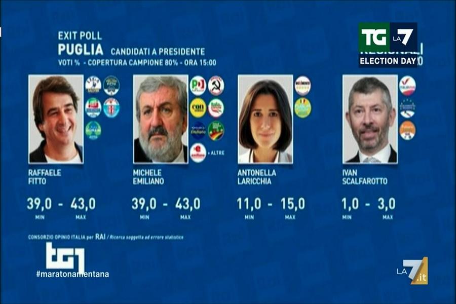 Elezioni Puglia: testa a testa tra Emiliano e Fitto