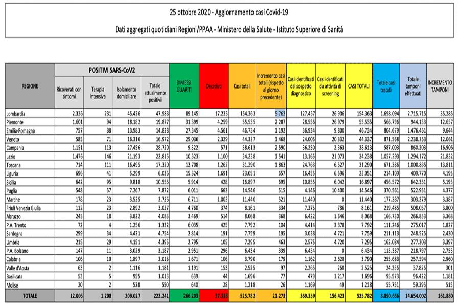 Covid, Italia: oltre 21 mila contagi e 128 decessi