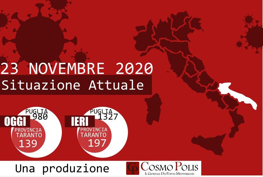 Covid-19, Puglia: 980 nuovi casi e 40 decessi