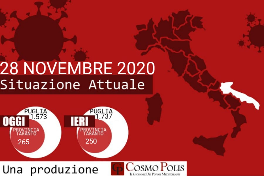 Covid Puglia, 1.573 nuovi casi. Boom Taranto, +265 positivi